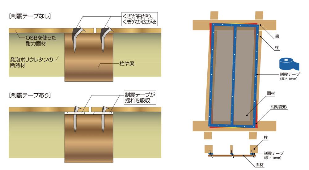 制震SW-制震テープのイメージ