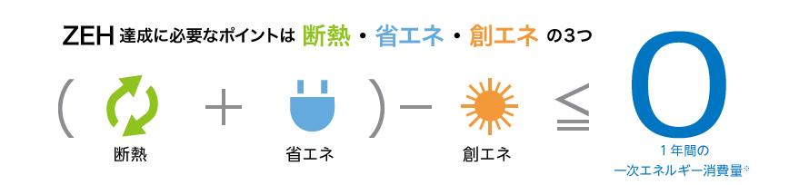(断熱+省エネ)-創エネ≦0