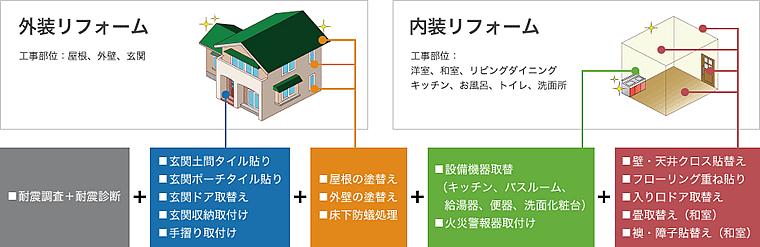 外装リフォーム工事部位:屋根、外壁、玄関  内装リフォーム工事部位:洋室、和室、リビングダイニングキッチン、お風呂、トイレ、洗面所